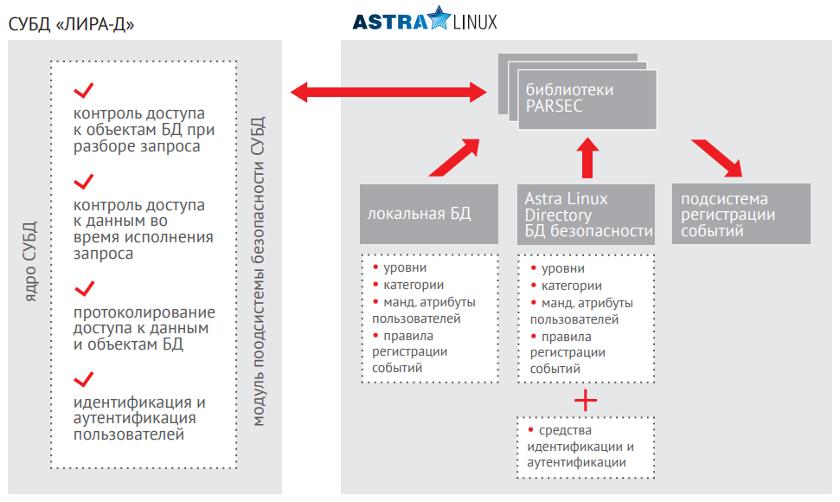 """Взаимодействие приложения и сервера СУБД """"Лира-Д"""""""